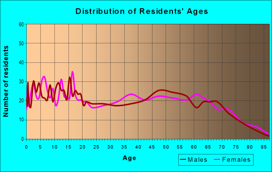 Age and Sex of Residents in zip code 75954