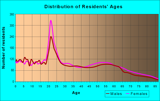 Age and Sex of Residents in zip code 75961