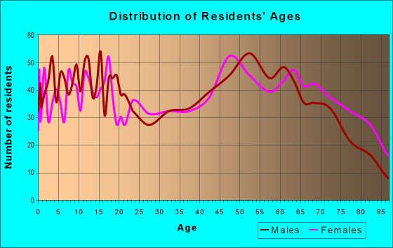 Age and Sex of Residents in zip code 75972