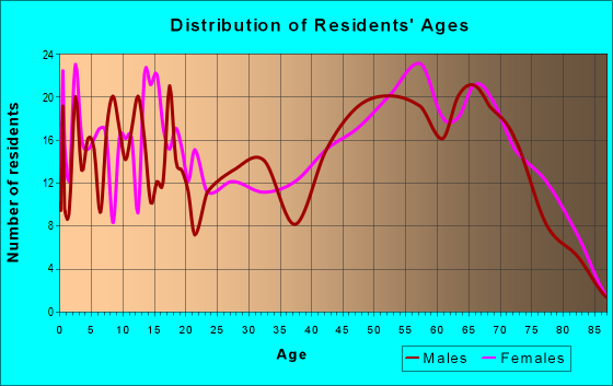 Age and Sex of Residents in zip code 75973