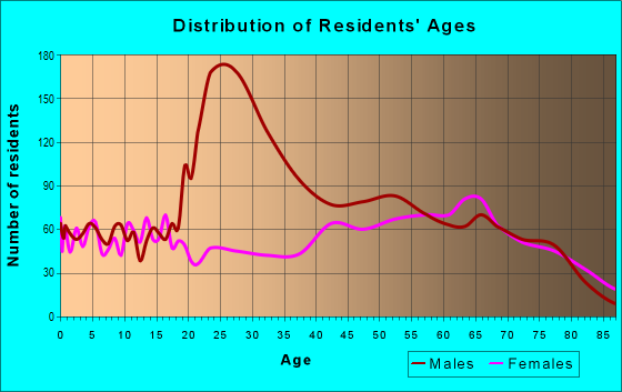 Age and Sex of Residents in zip code 75979