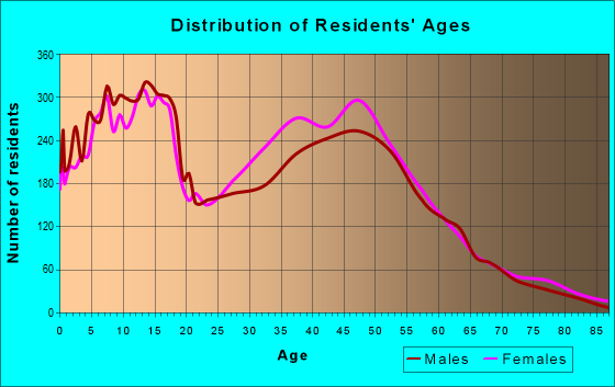 Age and Sex of Residents in zip code 76001