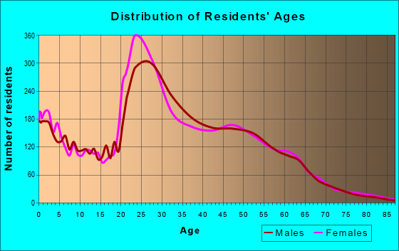 Age and Sex of Residents in zip code 76006
