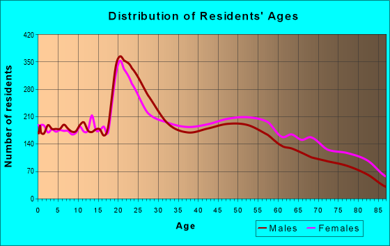 Age and Sex of Residents in zip code 76013