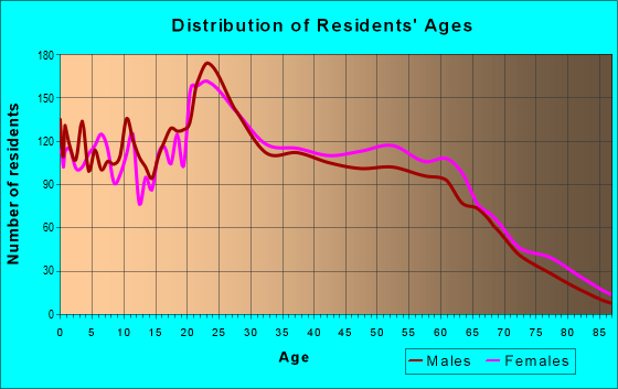 Age and Sex of Residents in zip code 76015