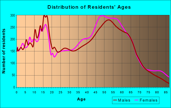 Age and Sex of Residents in zip code 76016