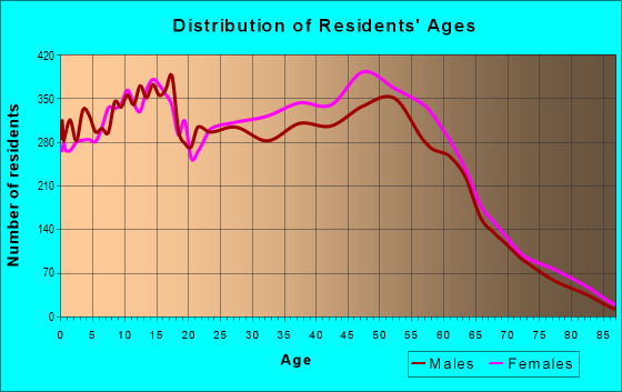 Age and Sex of Residents in zip code 76017