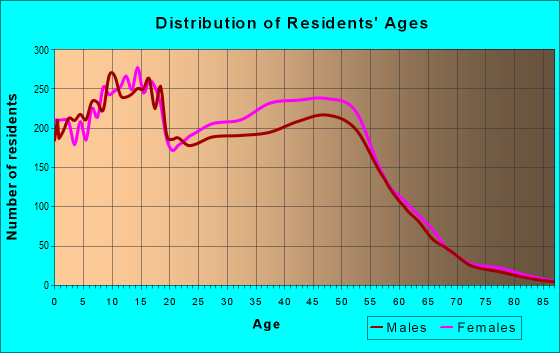 Age and Sex of Residents in zip code 76018