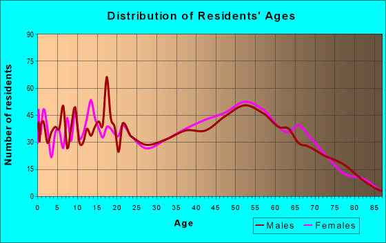 Age and Sex of Residents in zip code 76023