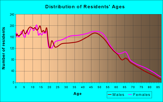 Age and Sex of Residents in zip code 76036