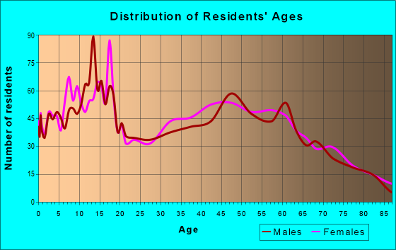 Age and Sex of Residents in zip code 76043