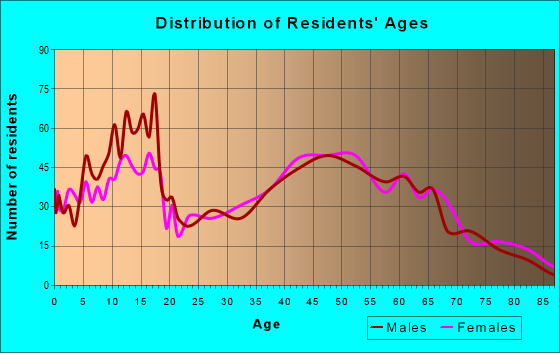 Age and Sex of Residents in zip code 76050
