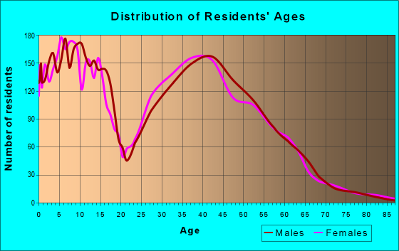 Age and Sex of Residents in zip code 76052