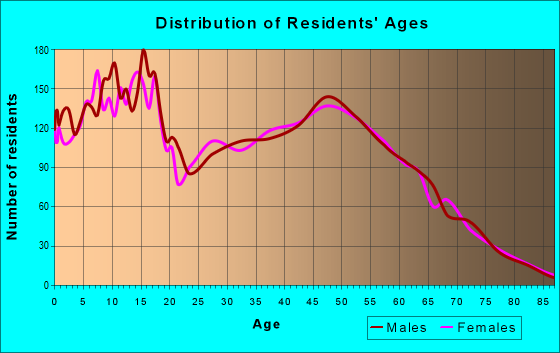 Age and Sex of Residents in zip code 76058