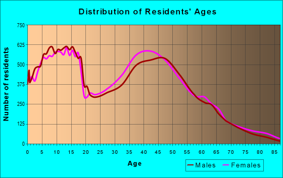 Age and Sex of Residents in zip code 76063