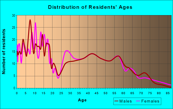 Age and Sex of Residents in zip code 76064
