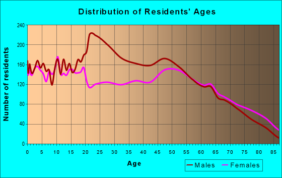 Age and Sex of Residents in zip code 76067