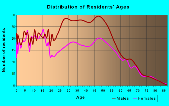 Age and Sex of Residents in zip code 76084