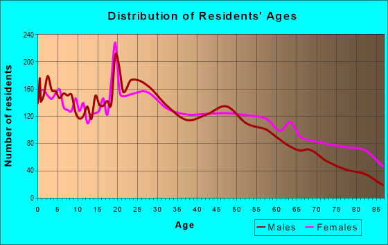 Age and Sex of Residents in zip code 76086