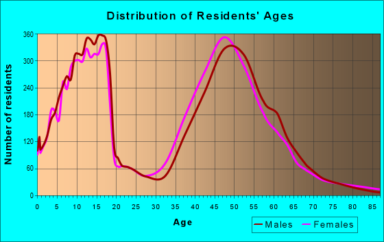 Age and Sex of Residents in zip code 76092