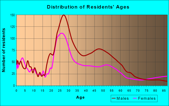 Age and Sex of Residents in zip code 76102
