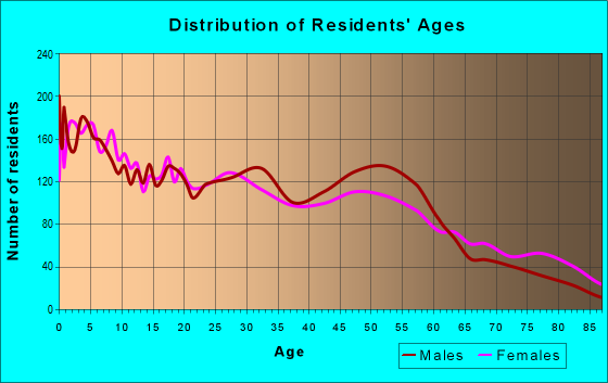 Age and Sex of Residents in zip code 76104