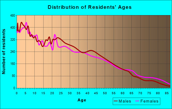 Age and Sex of Residents in zip code 76106