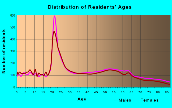 Age and Sex of Residents in zip code 76109