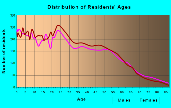 Age and Sex of Residents in zip code 76110