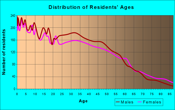 Age and Sex of Residents in zip code 76111