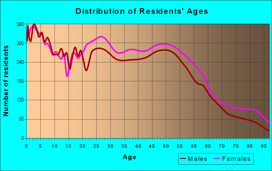 Age and Sex of Residents in zip code 76112