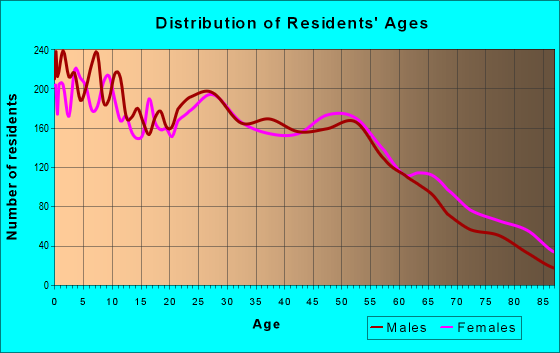 Age and Sex of Residents in zip code 76114