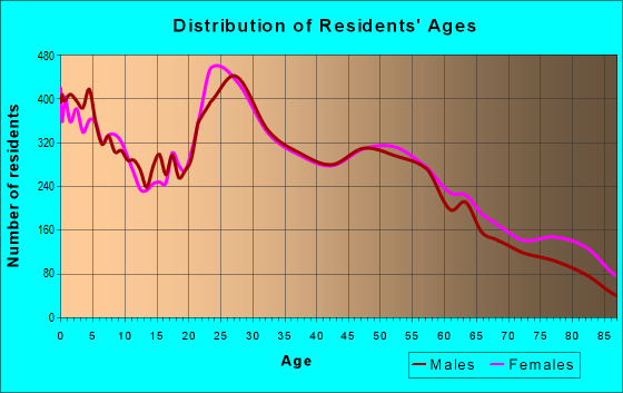 Age and Sex of Residents in zip code 76116