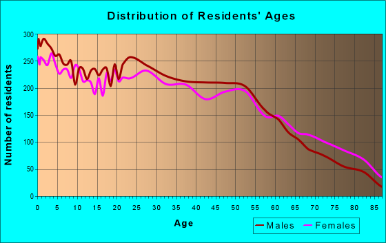 Age and Sex of Residents in zip code 76117