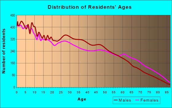 Age and Sex of Residents in zip code 76119