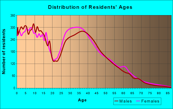 Age and Sex of Residents in zip code 76131