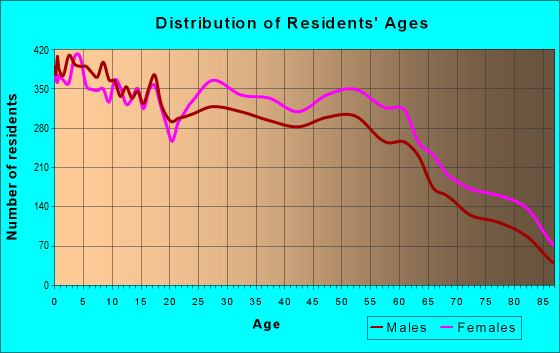 Age and Sex of Residents in zip code 76133