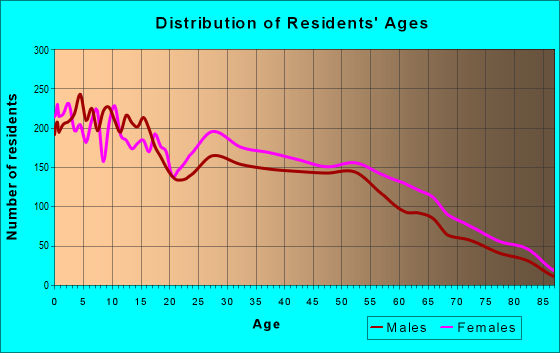 Age and Sex of Residents in zip code 76134