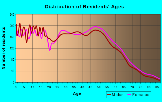 Age and Sex of Residents in zip code 76148