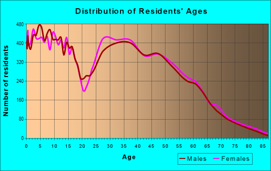 Age and Sex of Residents in zip code 76179