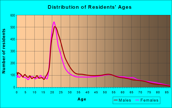 Age and Sex of Residents in zip code 76205