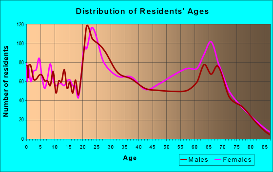 Age and Sex of Residents in zip code 76207