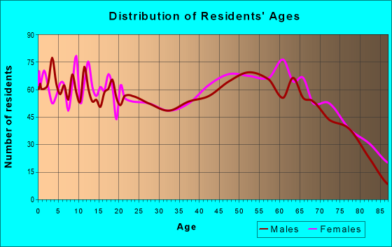 Age and Sex of Residents in zip code 76230
