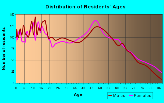 Age and Sex of Residents in zip code 76234