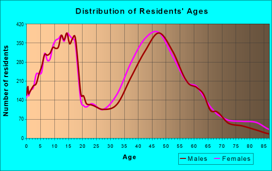 Age and Sex of Residents in zip code 76248