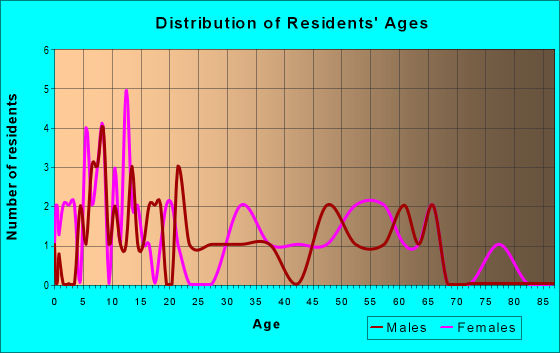 Age and Sex of Residents in zip code 76253