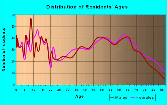 Age and Sex of Residents in zip code 76255