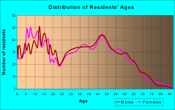 Age and Sex of Residents in zip code 76259