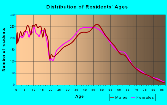 Age and Sex of Residents in zip code 76262
