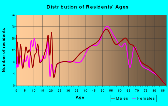 Age and Sex of Residents in zip code 76270